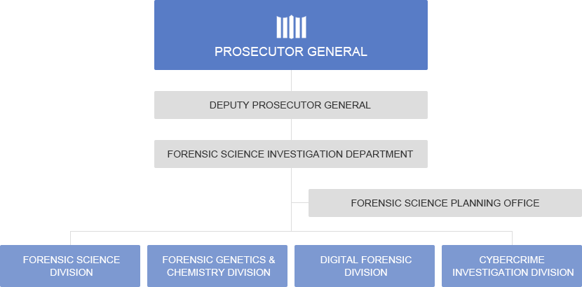 National Digital Forensic Center